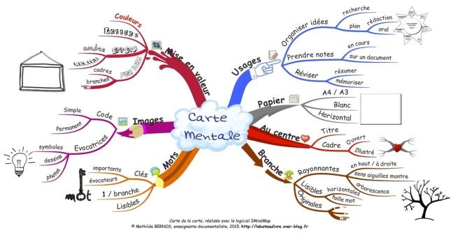 carte mentale sur carte mentale